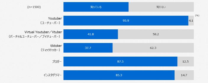 『VTuber』認知率調査(GT比較)